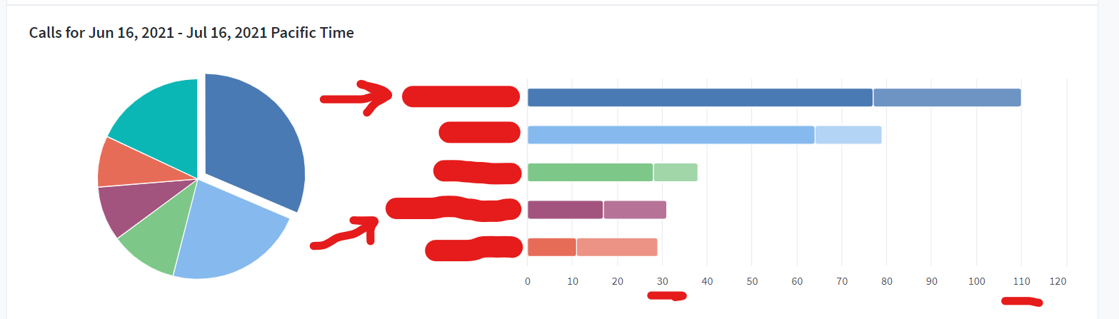 phone calls tracking results